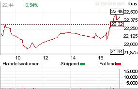 Deutsche Wohnen Ag Aktie